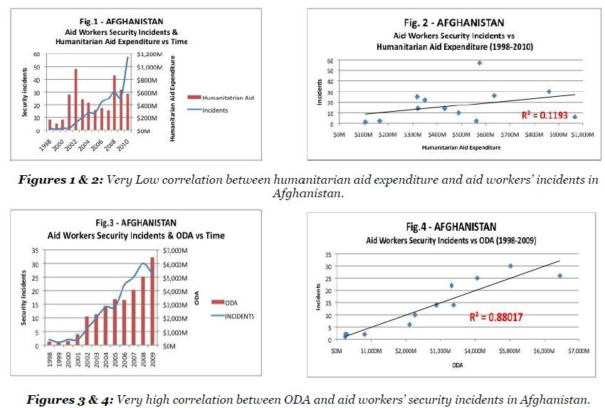 an analysis of the effects of foreign aid programs The effects of multilateral vs bilateral aid on recipient the foreign aid displays the results of a complier average causal effect analysis in which.