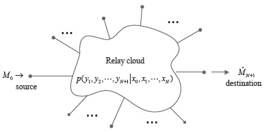 Figure 1. General discrete memoryless relay network.
