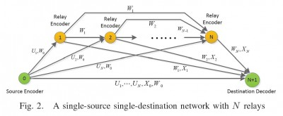Figure 1. The proposed private message scheme for a single-source single-destination network with N relays