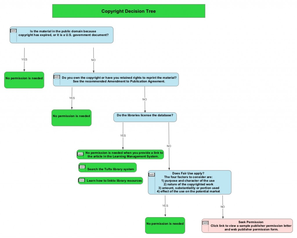 Copyright Decision Tree: textual representation available at http://sites.tufts.edu/scholarlycommunication/?page_id=195