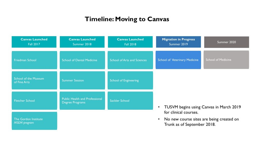 Visual timeline for Canvas launch.