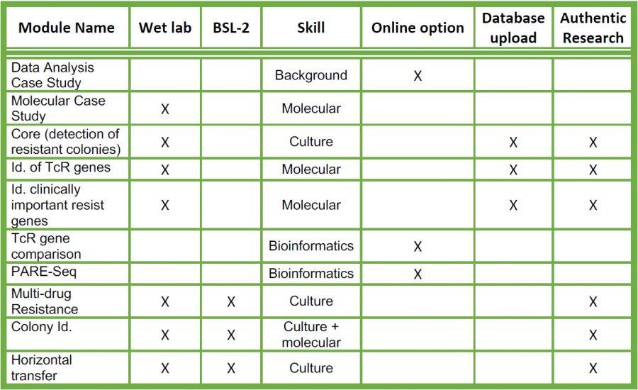 PARE Table 1 modules screenshot