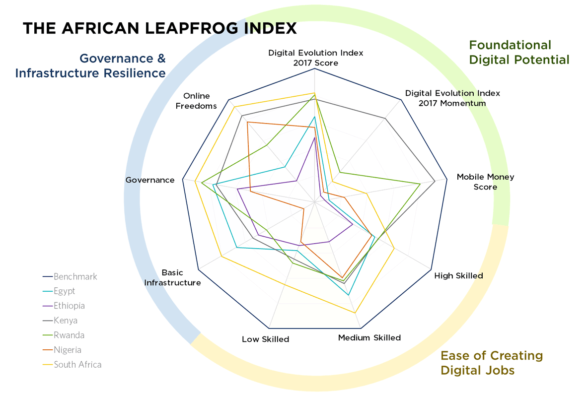Country overviews graphic for Digital Planet African Leapfrog Index research