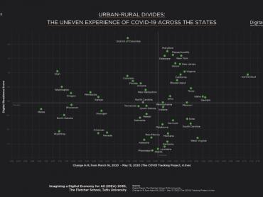 urban rural divides