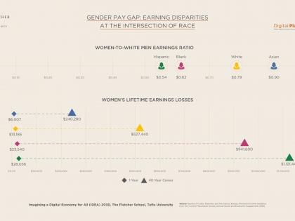 TFS - Gender Lens - Earning Disparities