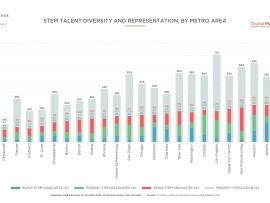 Bar Charts_STEM Diversity & Representation, by Metro Area V2