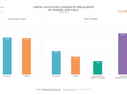 LBGTQ - Affiliate Candidate Prevalence