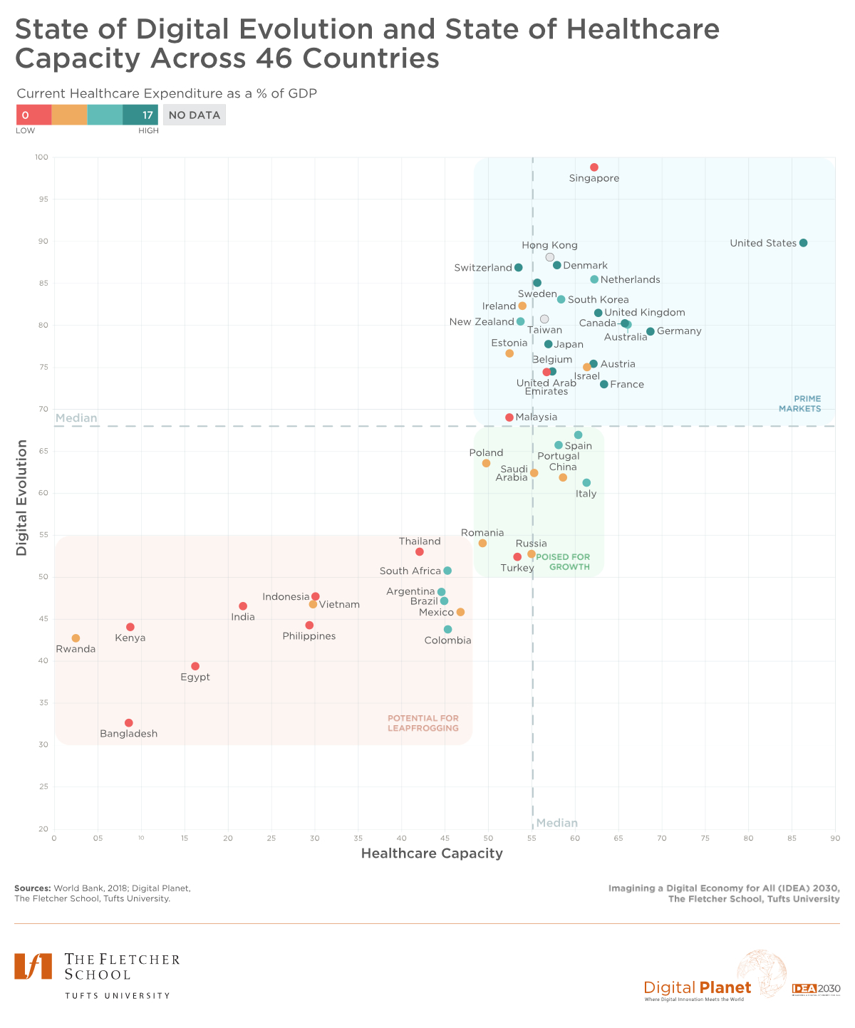 Graph showing the state of digital healthcare capacities around the world.