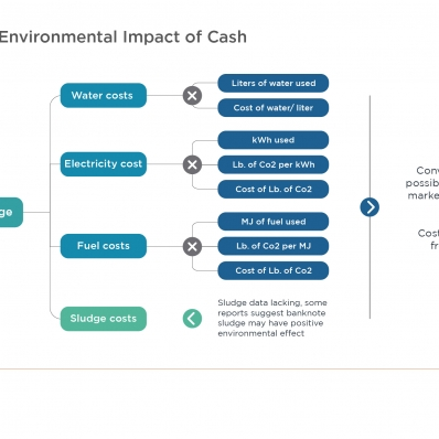 Calculating the Environmental Impact of Cash