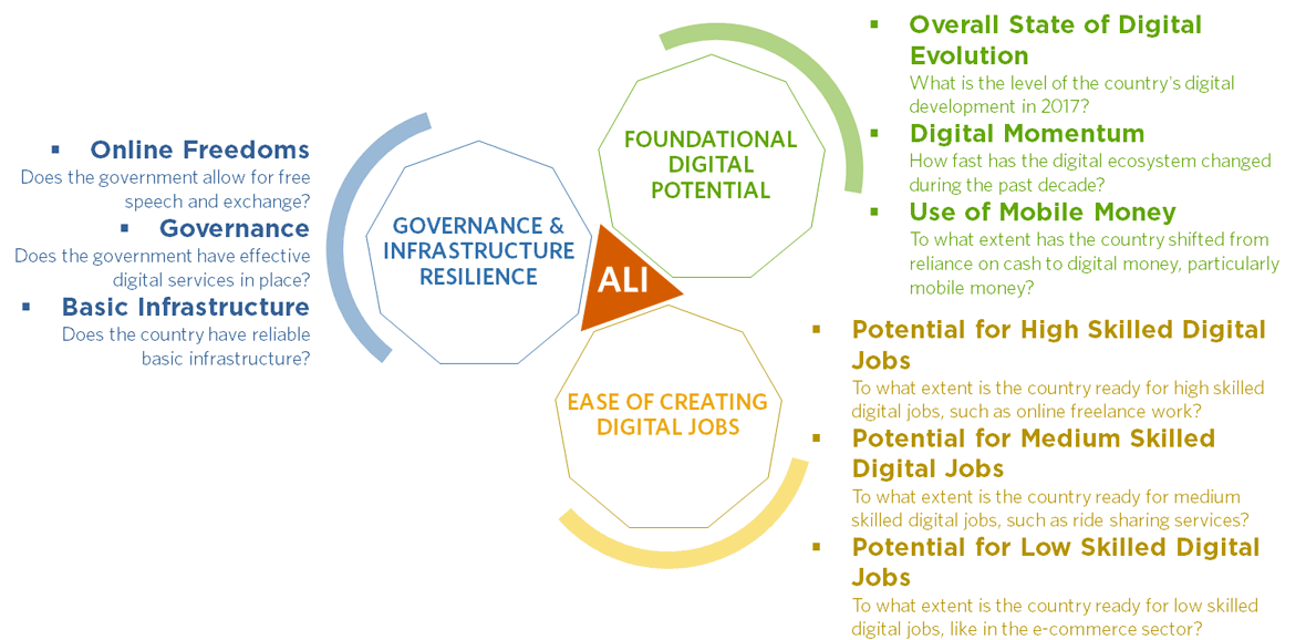 overview graphic for Digital Planet African Leapfrog Index ALI research report