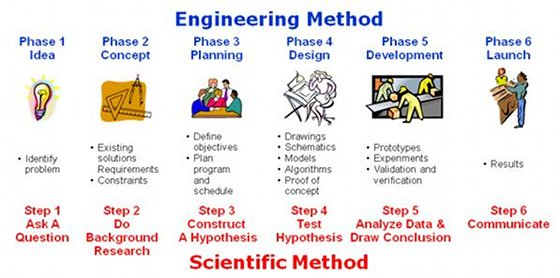 Engineering Method Electrical And Computer Engineering Design Handbook