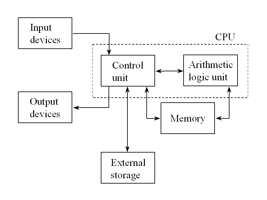 Logic Controller Block Diagram Figure 237 Block Diagram Of