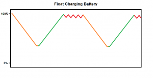 Float Charging