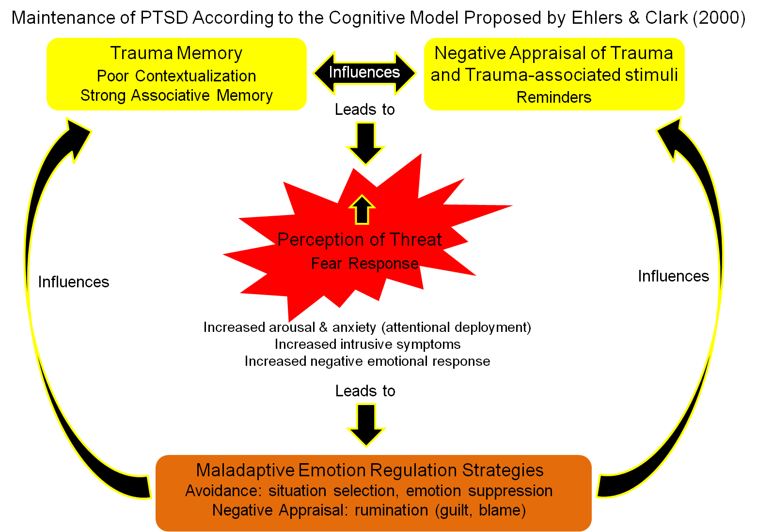the biological process that causes ptsd These treatments use different techniques to help you process your traumatic experience available such as certain complementary and integrative medicine approaches (like yoga, meditation, or acupuncture), biological treatments and ptsd treatment (pdf.