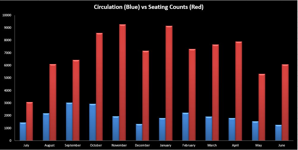 A vertical bar graph, with circulation stats in blue and head counts in red.