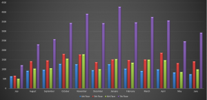 A bar graph of the head counts per floor over the year. Blue is 4th, red is 5th, green is 6th, purple is 7th.