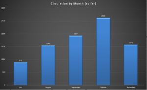 Vertical bar graph of circulation data from July-November