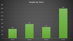 Vertical bar graph of the number of people counted on each floor