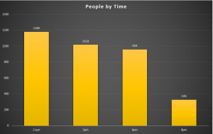 Vertical bar graph of the number of people counted for each time we walked around for the count