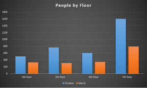 Comparison of floor populations between October and March