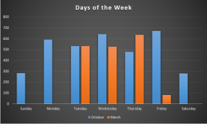 Direct comparison bar graph of the days of the week we counted in March and October