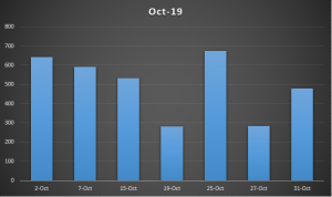 Graph of amount of people in the library during affilliation statistics in October 2019