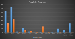 A graph comparing the number of people from each program counted during affiliation periods