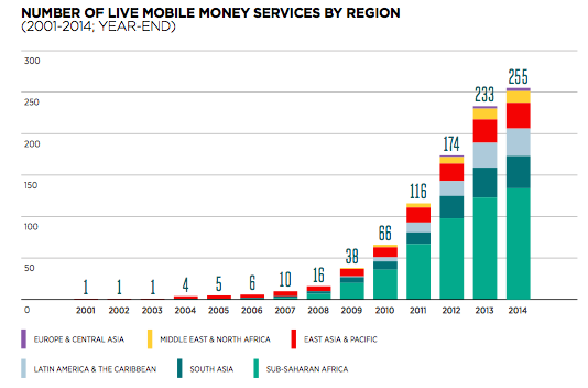 Growth of Mobile Money Services Worldwide (Graph from the State of the Industry: Mobile Financial Services for the Unbanked 2014.)