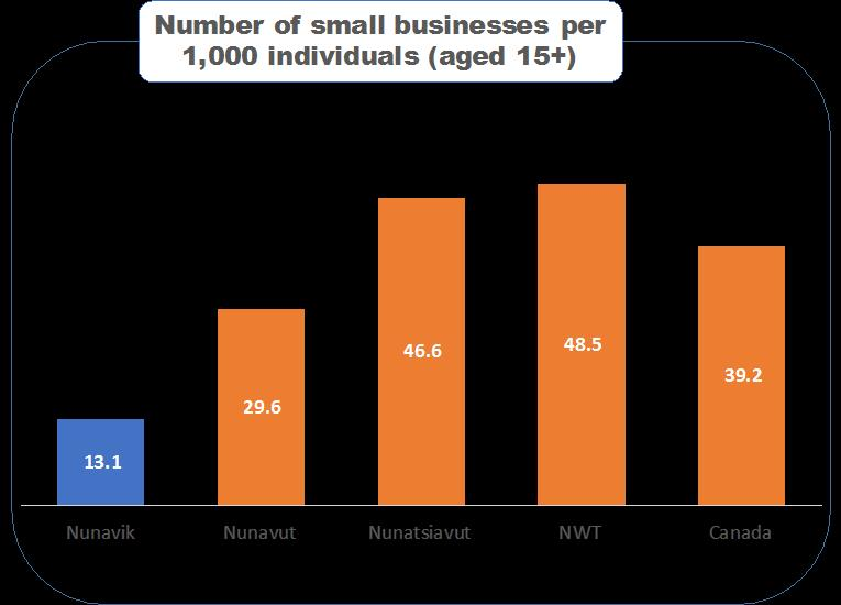 Sources: Statistic Canada (2011), Nunavik Private Business Directory, Nunatsiavut Inuit Business Directory
