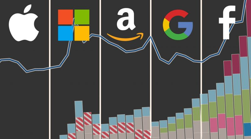 Lawmakers keen to break up 'big tech' like Amazon and Google need to realize the world has changed a lot since Microsoft and Standard Oil | The Conversation