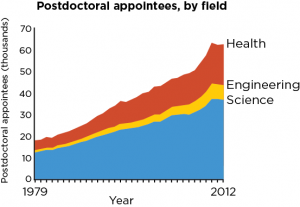 Postdoctoral appointees, by field