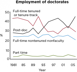 Employment of doctorates