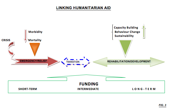 Humanitarian Aid and Development Assistance