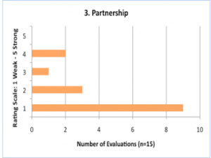 Improving Humanitarian Coordination: Common Challenges and Lessons