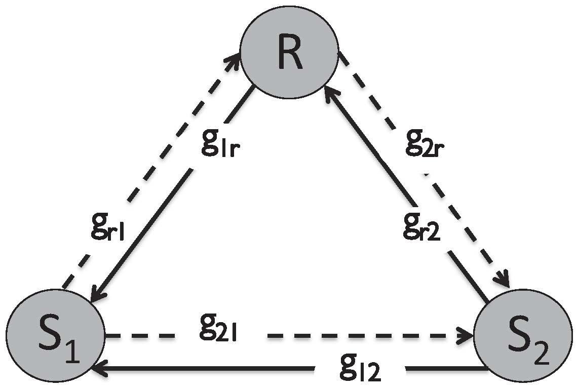 Figure 1: Full-duplex two-way relay channel model.