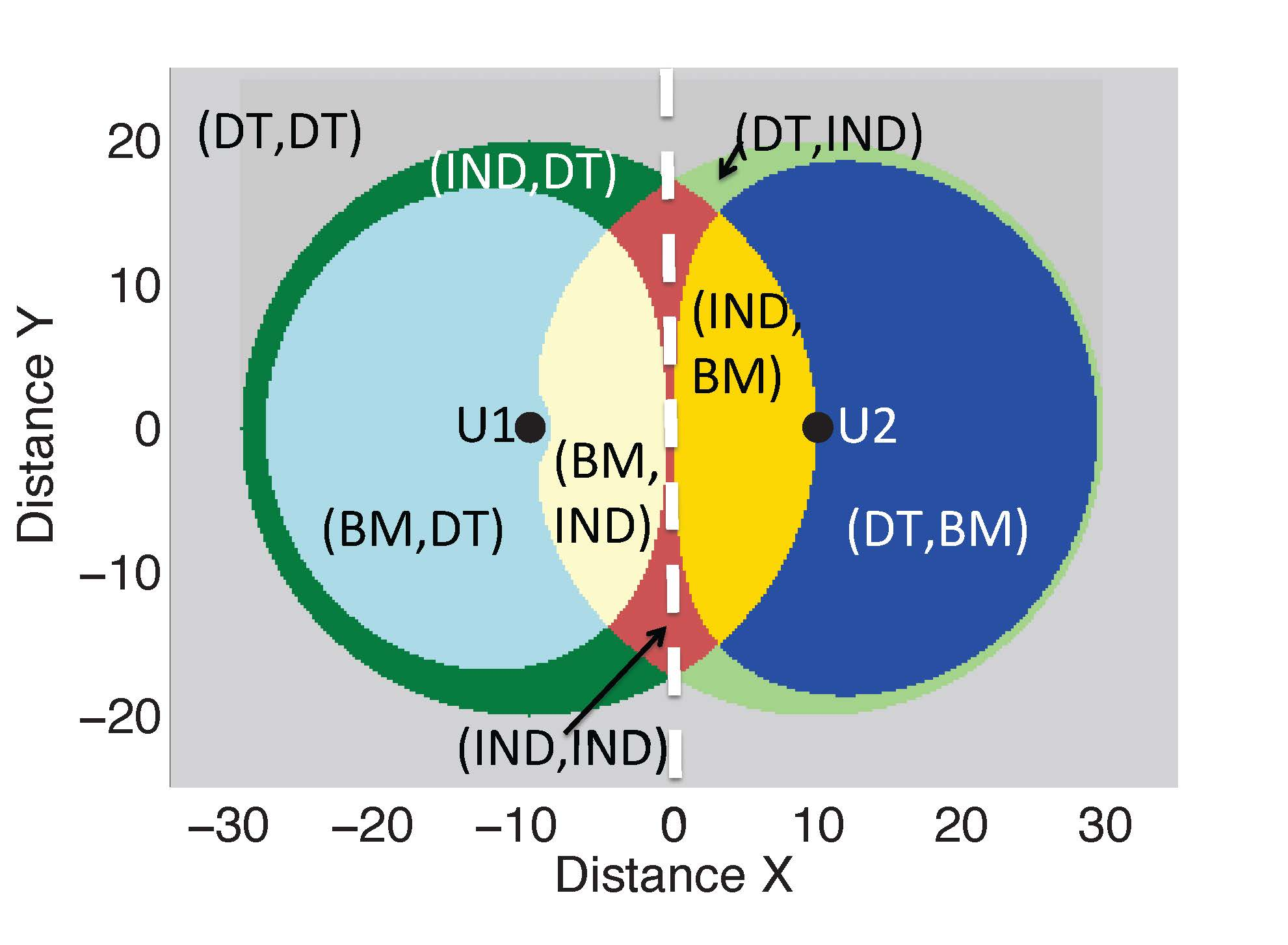 Figure 4. Optimal transmission as a function of distance for FDD system