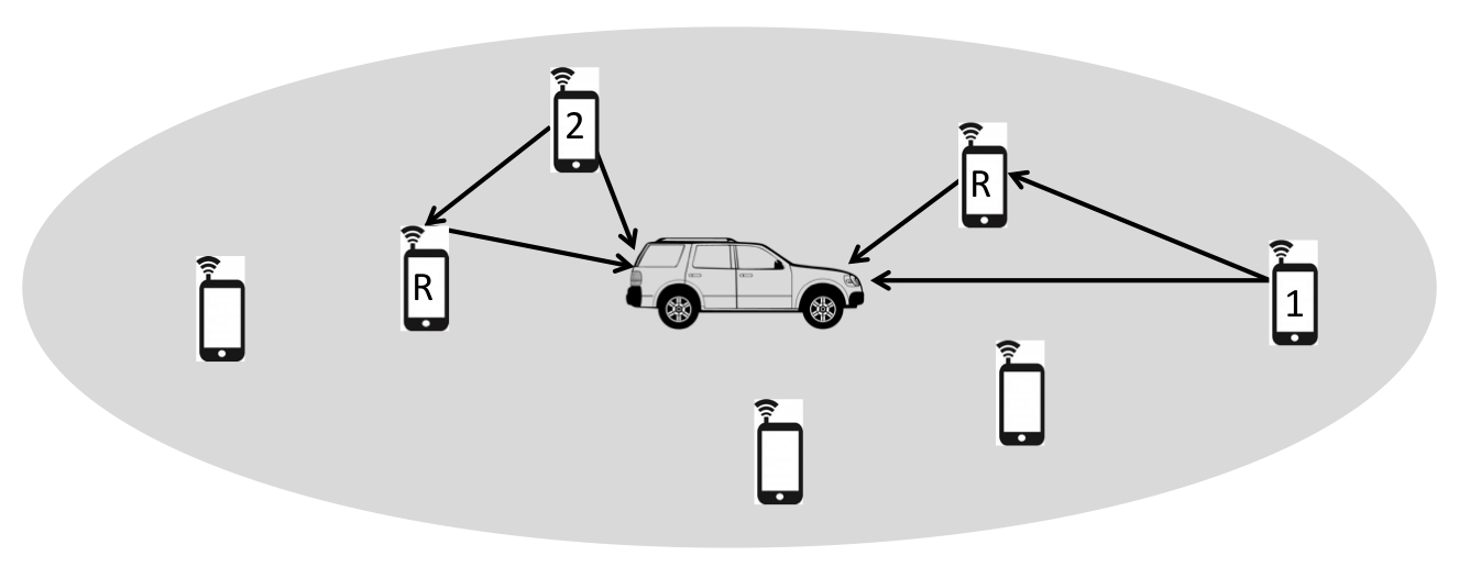 Figure 2: One-way relay channel model applied in an ad-hoc network.