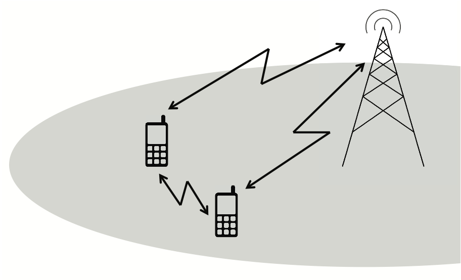 Figure 1: Cellular two-way relay channel model.