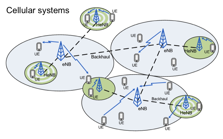 Figure 3: Application in a larger cellular network.