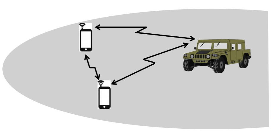 Figure 1: Two-way relay channel model in an ad-hoc network with general Rayleigh fading links.