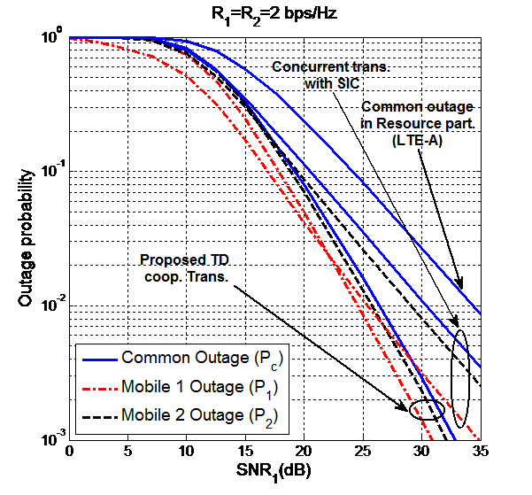 Fig. 6: Comparison between the proposed and existing schemes in terms of common and individual outage probabilities vs SNR.