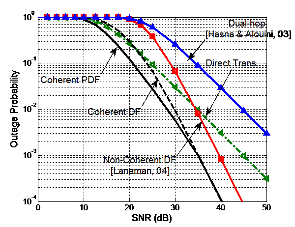 Fig. 7: Comparison between the outage performance of coherent DF relaying scheme and existing schemes with target rate (R) = 5 bps/Hz.