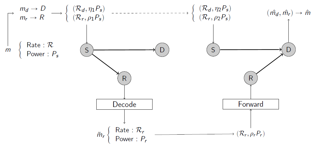 Figure 1. Proposed Half-Duplex Partial Decode-Forward Relaying Coding Scheme