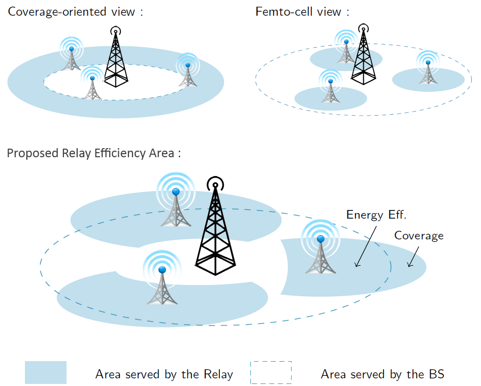 Figure 2. Energy-oriented service area for Relays