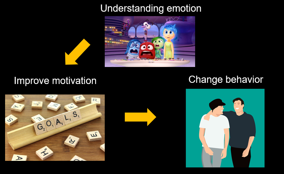 Model showing that understanding emotion can help improve motivation and change behavior