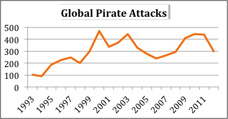 Global Pirate Attacks