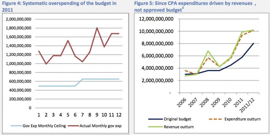 GoSS overspend expenditures