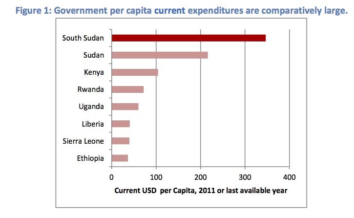GoSS per capita
