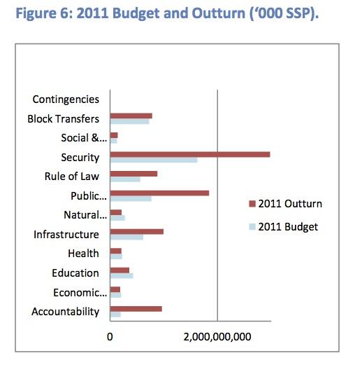 Goss Budget abd Outturn