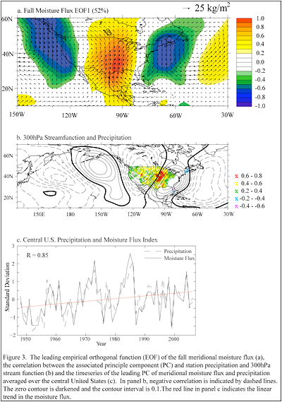 The leading empirical orthogonal function (EOF) of the fall meridional moisture flux (a), the correlation between the associated principle component (PC) and station precipitation averaged over the central United States (c).